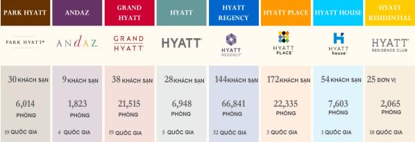 Các thương hiệu của Hyatt