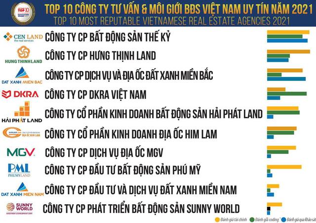 mgv top 10 doanh nghiep bds uy tin nam 2021